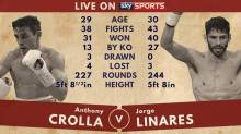 anthony-crolla-jorge-linares-boxing_3483768